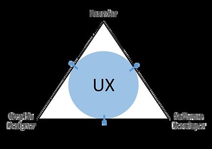 UX description, UX job description, UX in startup company, אפיון חוויית משתמש סטארטאפ