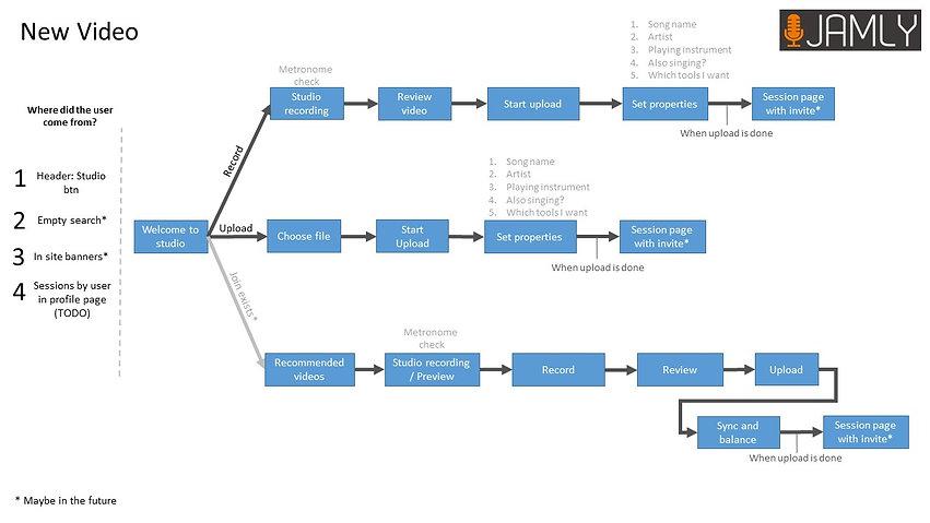 User scenario UX