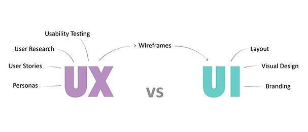 UX vs UI, מאפיין או מעצב