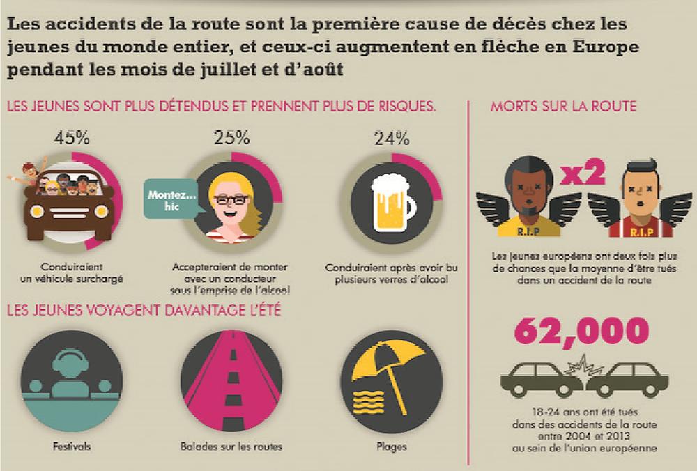 """Etude Ford sur la sécurité routière  Réseaux sociaux, selfies, alcool...Les comportements dangereux au volant sont en hausse pendant les vacances d'été  En Europe, les jeunes ont presque deux fois plus de chances d'être tués sur les routes que les autres conducteurs ; Ford Driving Skills for Life offre des formations en ligne gratuites de conduite préventive pour les jeunes conducteurs L'étude menée par Ford sur un panel de plus de 6 500 jeunes européens montre que 43 % d'entre eux envoient des textos au volant, 36 % passent des appels téléphoniques, 13 % conduisent sous l'emprise de l'alcool, et 11 % regardent des vidéos sur leurs smartphones (INFOGRAPHIE EN HD SUR CE LIEN) En été, lorsque le taux de mortalité est le plus élevé, 68 % des jeunes interrogés se sentent plus détendus que d'habitude au volant Ford publie sa vidéo parodique """"Airdultes"""", les adultes gonflables conçus pour empêcher les comportements inadaptés au volant ; L'étude révèle que 41 % des jeunes prennent davantage de risques lorsque des amis sont à bord, et qu'au contraire, 57 % conduisent plus attentivement lorsque des aînés sont présents  Une statistique qui pointe des comportements dangereux au volant de la part des conducteurs les moins expérimentés. En été, le sentiment de liberté accentue les risques et les comportements à risque La plupart des accidents chez les 1824 ans impliquent de jeunes hommes. L'étude menée par Ford confirme d'ailleurs qu'ils sont les plus susceptibles d'adopter des comportements dangereux. Les jeunes hommes ont par exemple trois fois plus de chances d'être distraits par des piétons attirants. Au total, 25 % d'entre eux ont déjà été arrêtés par la police contre seulement 16 % des femmes. Ils sont aussi ceux qui ont le plus tendance à rouler vite, à utiliser leur téléphone au volant et à conduire sous l'emprise de l'alcool.   Comportements à risque : les jeunes Français n'y échappent pas En Europe, les jeunes conducteurs français sont ceux qui consultent le plus les r"""