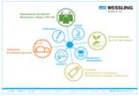 WESSLING - La valorisation du déchet poussée à l'extrême