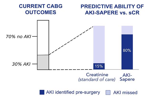 AKI-Sapere CABG results.png
