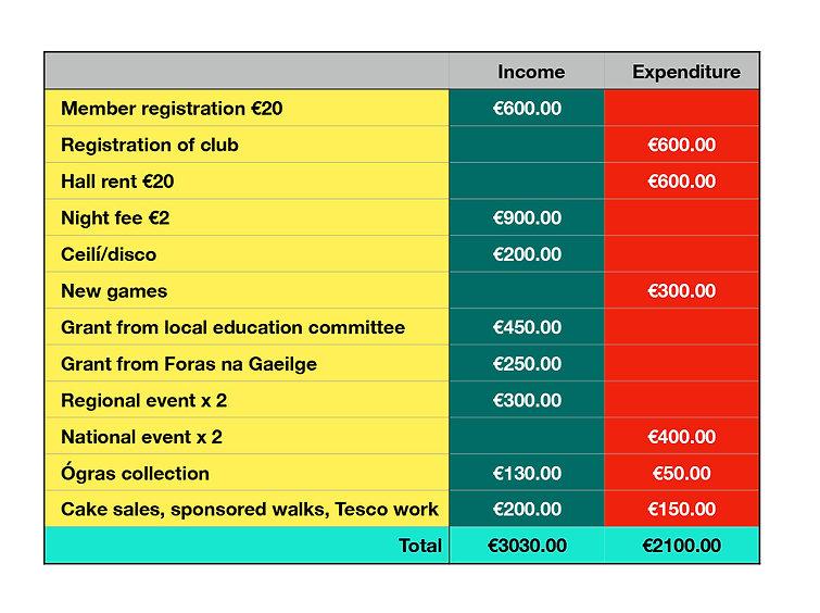 Ógras Fund table copy.jpg