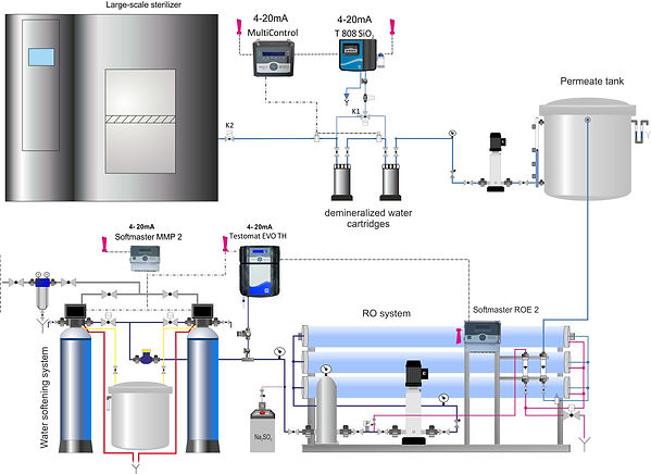 Schematic representation of water treatment for the central sterilisation