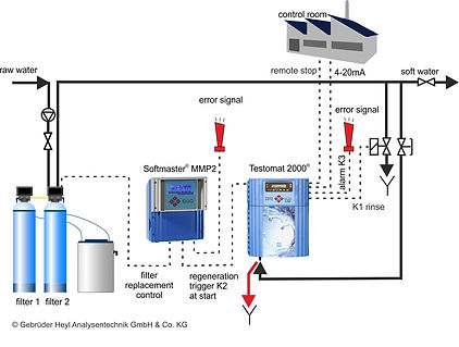 Online monitoring of water quality with Heyl Brothers instruments