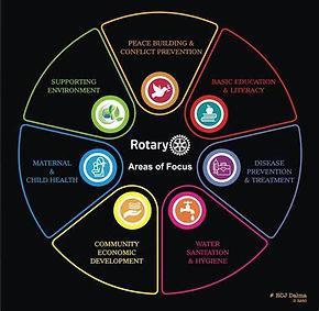rotary areas of focus 2021.jpg