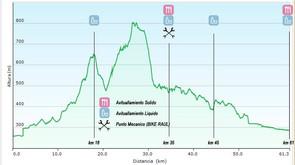 Perfiles Campeonato Extremadura   Btt-Maraton 27/08/2017 (Moraleja).