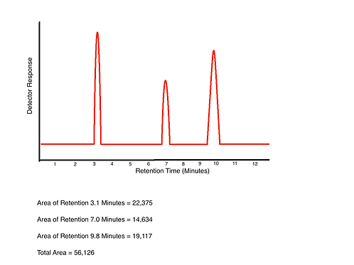 Guide to Gas Chromatography (GC) Lab Reports