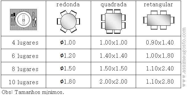 Tamanhos de mesas com dimensões mínimas para 4, 6, 8 e 10 lugares, nos formatos redonda, quadrada e retangular