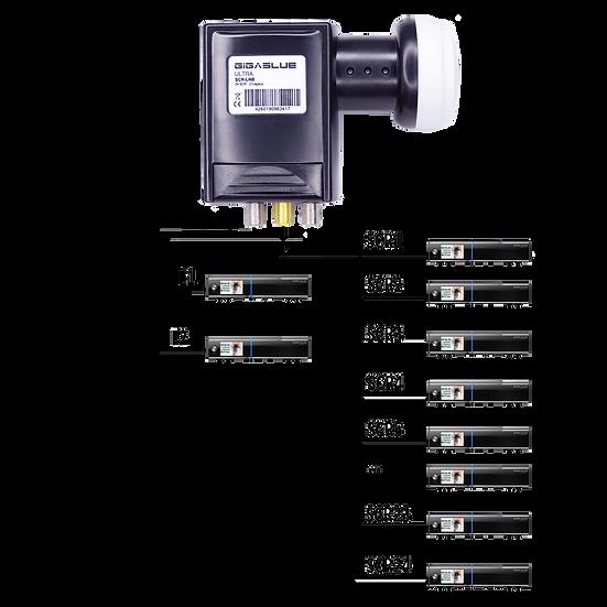 GigaBlue Ultra SCR-LNB / 24 SCR - 2 Legacy UHD 4K LNB für 24 Teilnehmer + 2
