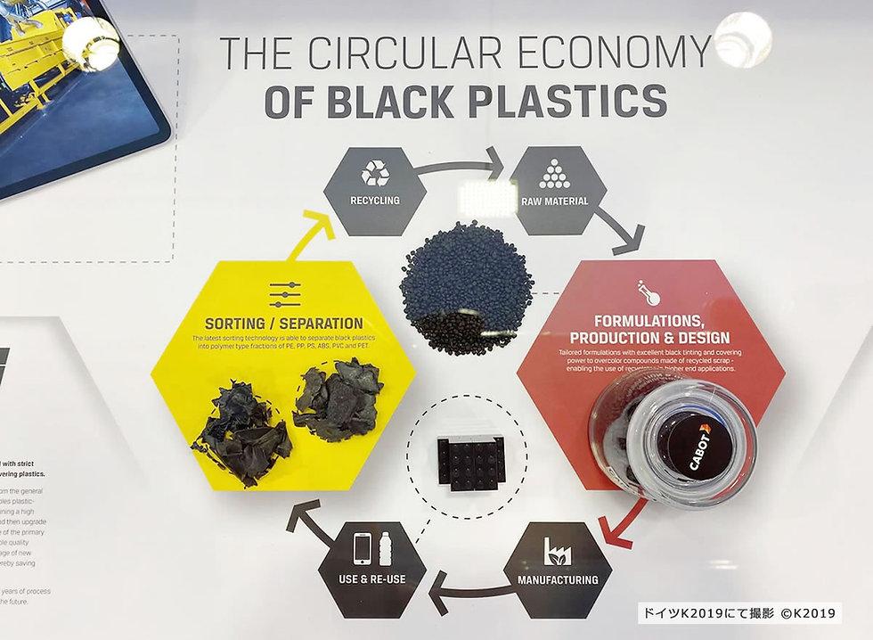 THE CIRCULAR ECONOMY OF BLACK PLASTICS