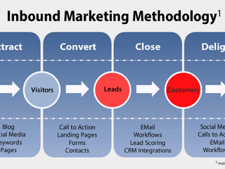 Why business and industries in Qatar need inbound marketing?