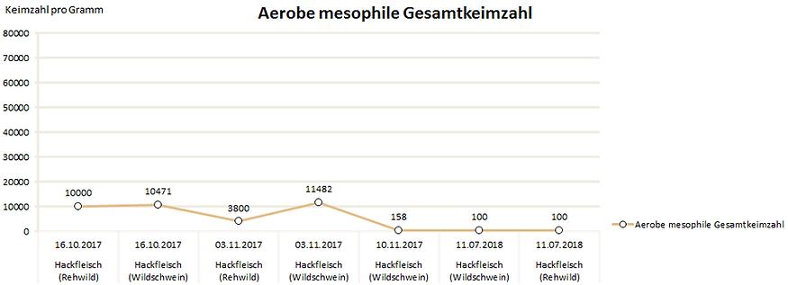 Aerobe mesophile Gesamtkeimzahl.png
