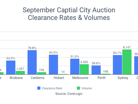 'Loyalty tax' revealed | Auctions bounce back | Borrowing standards relaxed | Twelve Grains Capital