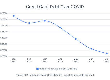 Aussies eyeing up regional move | Credit card debt falls to 14-year low | Twelve Grains Capital