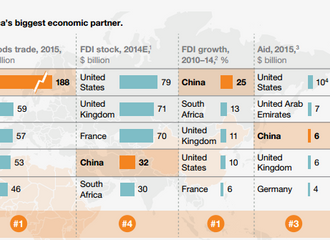 Africa's Biggest Economic Partner = CHINA.
