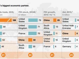 Africa's Biggest Economic Partner = CHINA.