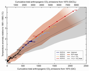 Concentrated, cumulative, global and historical CO2 emissions – do they all matter the same?