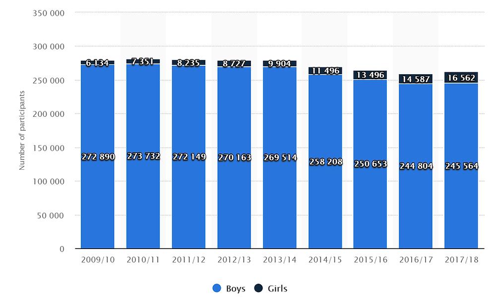 Statistics on Wrestling Participating Decline