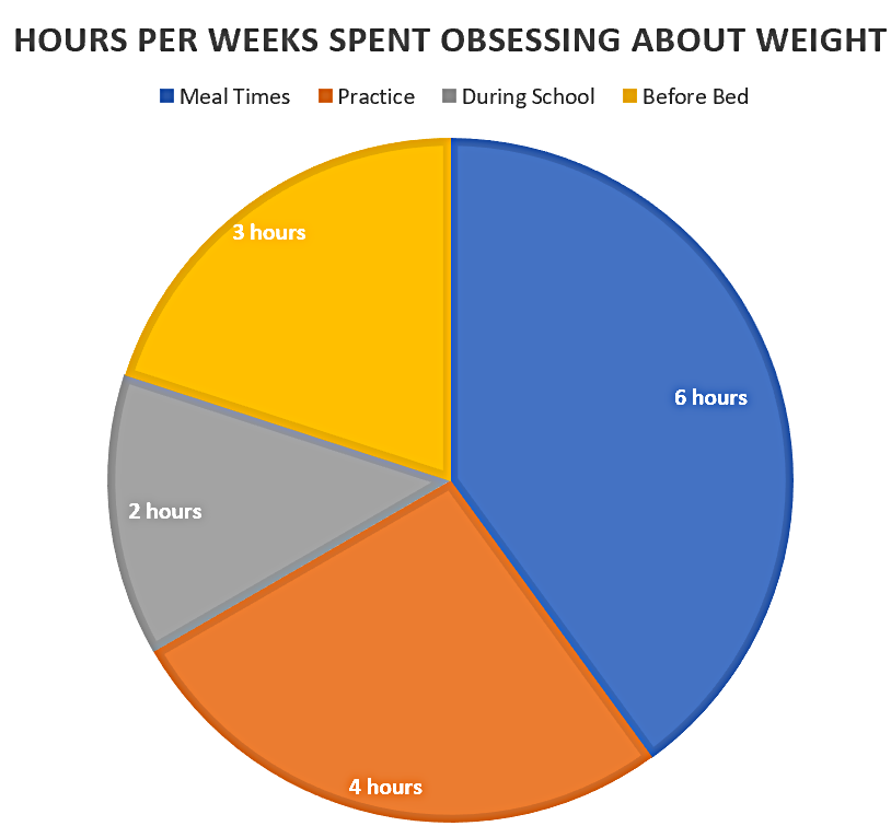 Hours Per Week Wrestler's Spend Obsessing About Weight