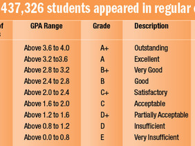 2016 SLC result out with Grading System