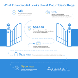 What Financial Aid looks like at Columbia College
