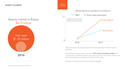 Series of infographics for a Marketing research case for Bumble & Bumble
