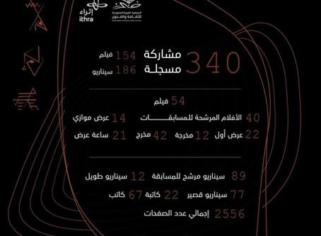 143 فيلما وسيناريو تتأهل لمسابقات أفلام السعودية