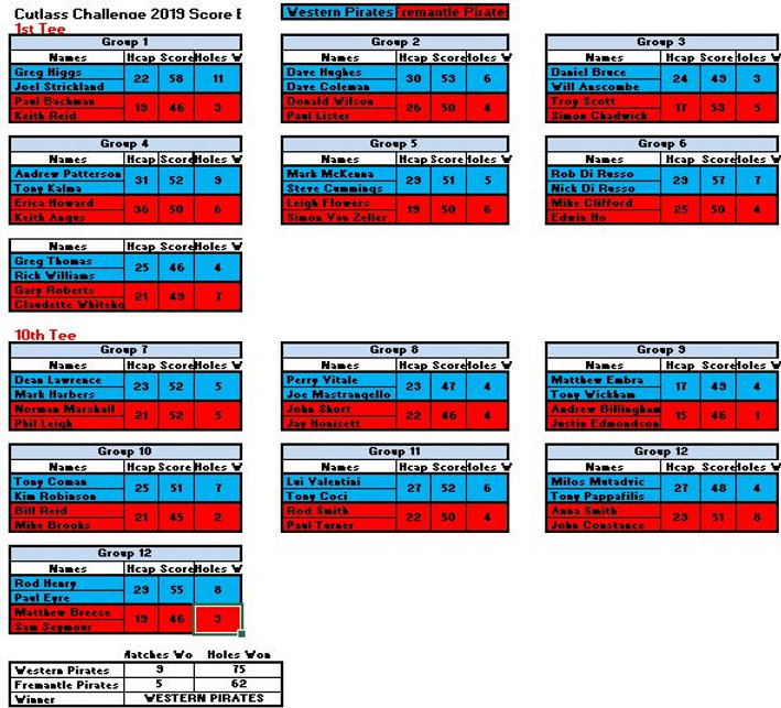 Cutlass Challenge final scoreboard.JPG