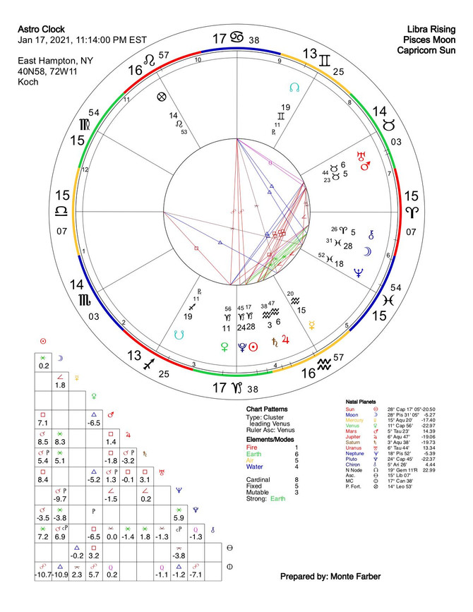 an astrological perspective