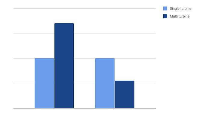 Turbine Comparison.png