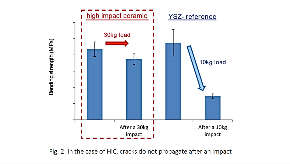 Zirkonoxid Keramik Stoppt Risswachstum