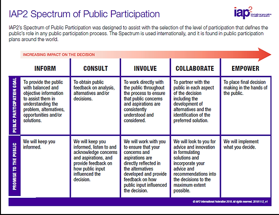 IAP2 Framework of Public Participation