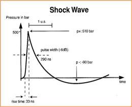 Shock Wave's Modus Operandi
