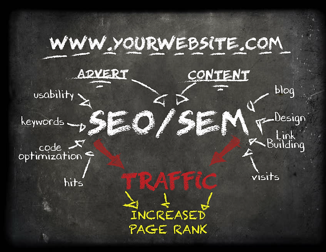 Built From Scratch Studios SEO/SEM Services