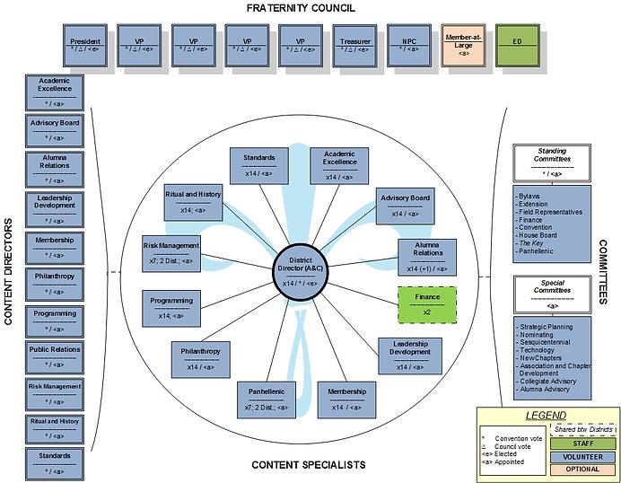 Kappa Kappa Gamma's Proposed Volunteer Structure