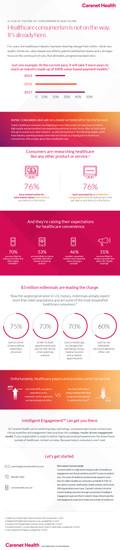 Carenet Health Consumerism Infographic