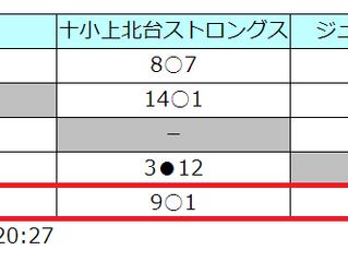【シニア】三多摩春季兼秋季大会2年ぶりに決勝トーナメント進出