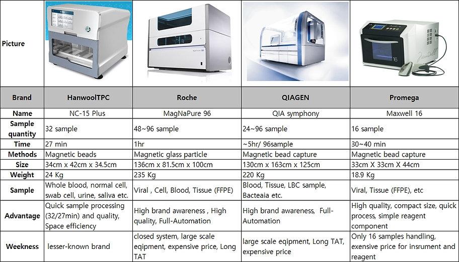 RNA _Device _comparison_NC-15 vs QIAGEN