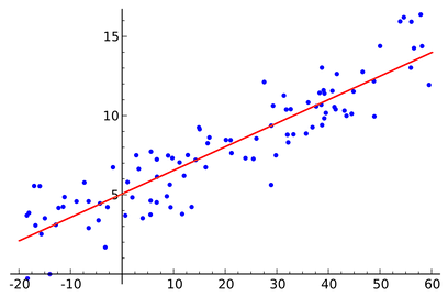 1200px-Linear_regression.svg.png