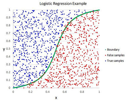 about-logistic-regression-blog-image.JPG