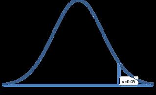 Standard Normal Distribution upper tail.