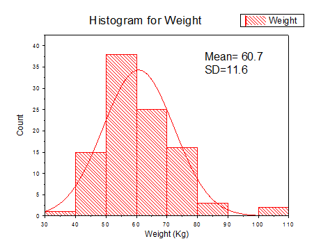 Histogram_with_Distribution_Curve_04.png