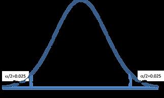 Standard Normal Distribution both tails.