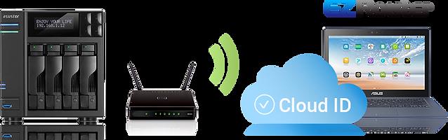 cloud-id-ez-router.png