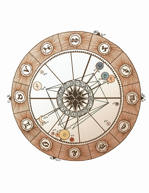 Unknown Time Birth Chart
