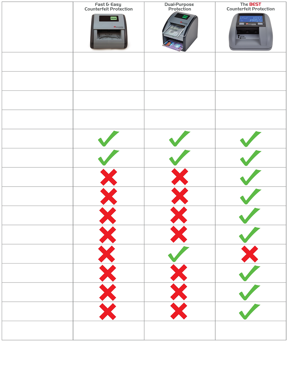 A comparison of the features of each Cassida Counterfeit Detector.