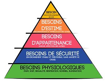 pyramide émotions Emmanuelle Bottreau Fa