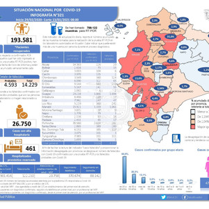 237 fallecidos y 6466 casos de covid 19 en Imbabura