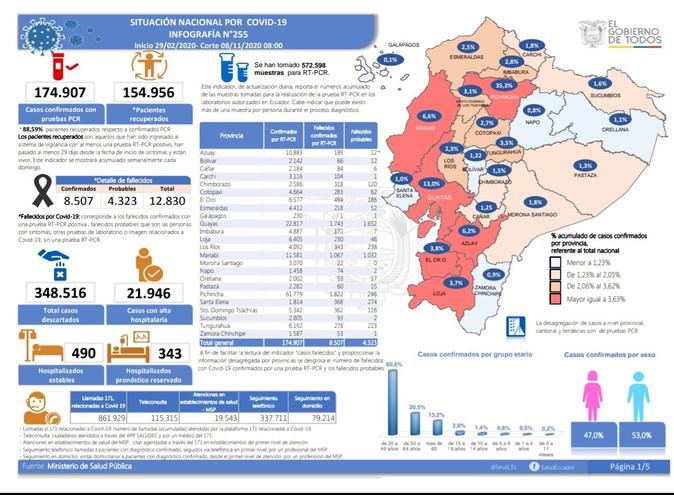 4887 contagiados y 179 fallecidos en Imbabura por Covid 19
